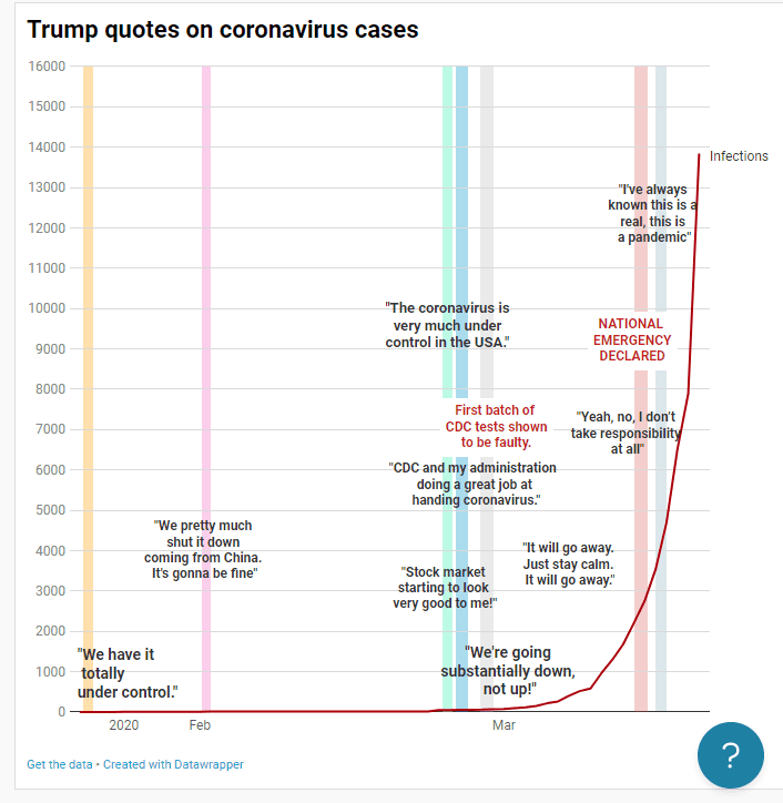 A graphic timeline of Trump's statements on the coronavirus