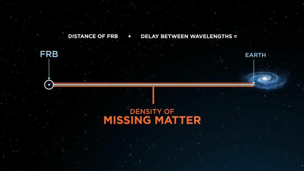 The density of the missing matter is calculated using the distance of the FRB from Earth and the delay between the wavelengths of the FRB, (Credit: ICRAR)