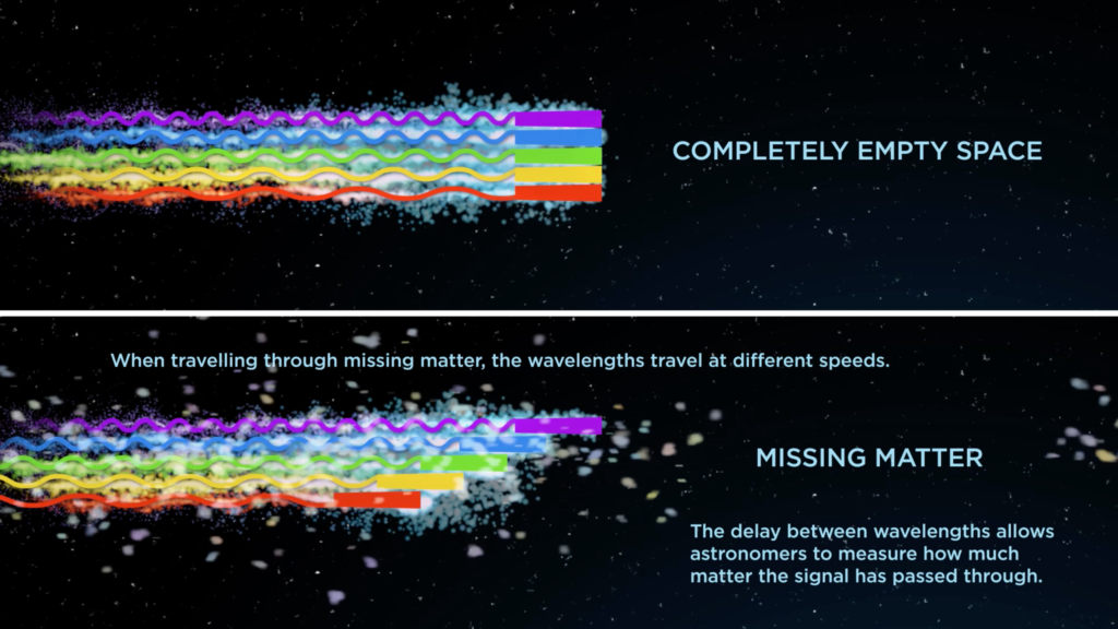 When travelling through completely empty space, all wavelengths of the FRB travel at the same speed, but when travelling through the missing matter, some wavelengths are slowed down. (Credit: ICRAR)