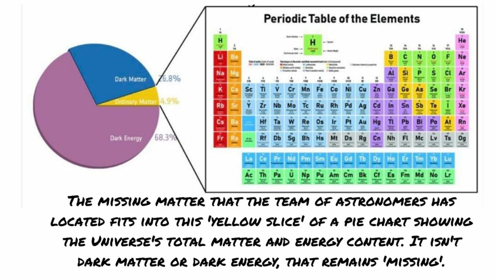 The missing matter that the team of astronomers has located fits within the yellow slice of a pie chart showing the Universe's total energy andmatter content. It isn't dark matter, or dark energy, both of which remain 'missing.'