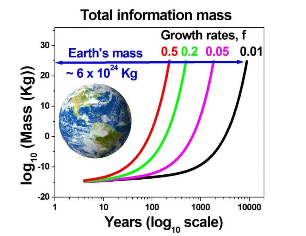 Скорость, с которой количество битов равно массе Земли для различных сценариев роста генерации информации. Предоставлено: Мелвин Вопсон.