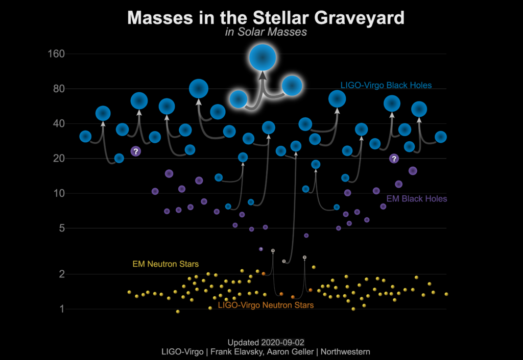 This graphic shows the masses of black holes detected through electromagnetic observations (purple), black holes measured by gravitational-wave observations (blue), neutron stars measured with electromagnetic observations (yellow), and neutron stars detected through gravitational waves (orange). GW190521 is highlighted in the middle of the graphic as the merger of two black holes that produced a remnant that is the most massive black hole observed yet in gravitational waves. [Image credit: LIGO-Virgo/Northwestern U./Frank Elavsky & Aaron Geller]