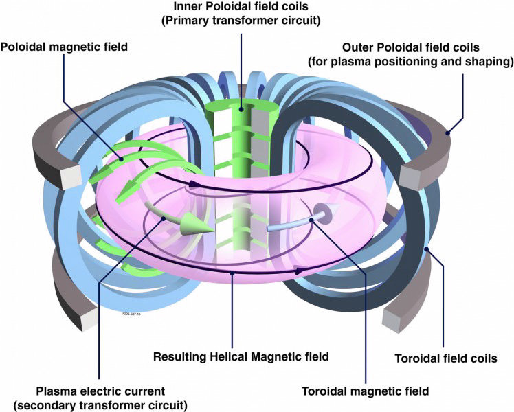 """MIT researchers confident their fusion reactor is """"very likely to work"""" - ZME Science"""