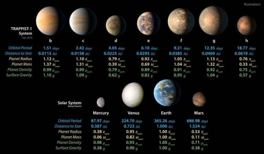 This chart shows, on the top row, artist concepts of the seven planets of TRAPPIST-1 with their orbital periods, distances from their star, radii, masses, densities and surface gravity as compared to those of Earth. On the bottom row, the same numbers are displayed for the bodies of our inner solar system: Mercury, Venus, Earth and Mars. (NASA/ JPL - Caltech)