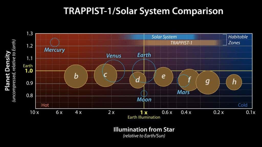Comparison of TRAPPIST-1 to the Solar System: A planet's density is determined by its composition, but also by its size: Gravity compresses the material a planet is made of, increasing the planet's density. Uncompressed density adjusts for the effect of gravity, and can reveal how the composition of various planets compare. (NASA/JPL-Caltech 4)